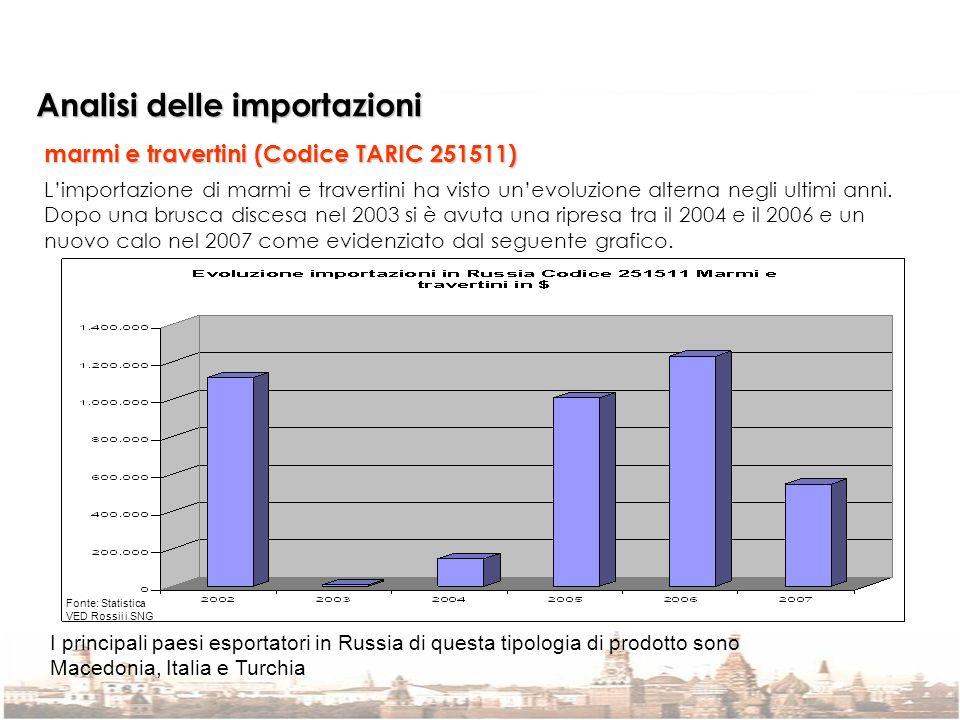 Analisi delle importazioni