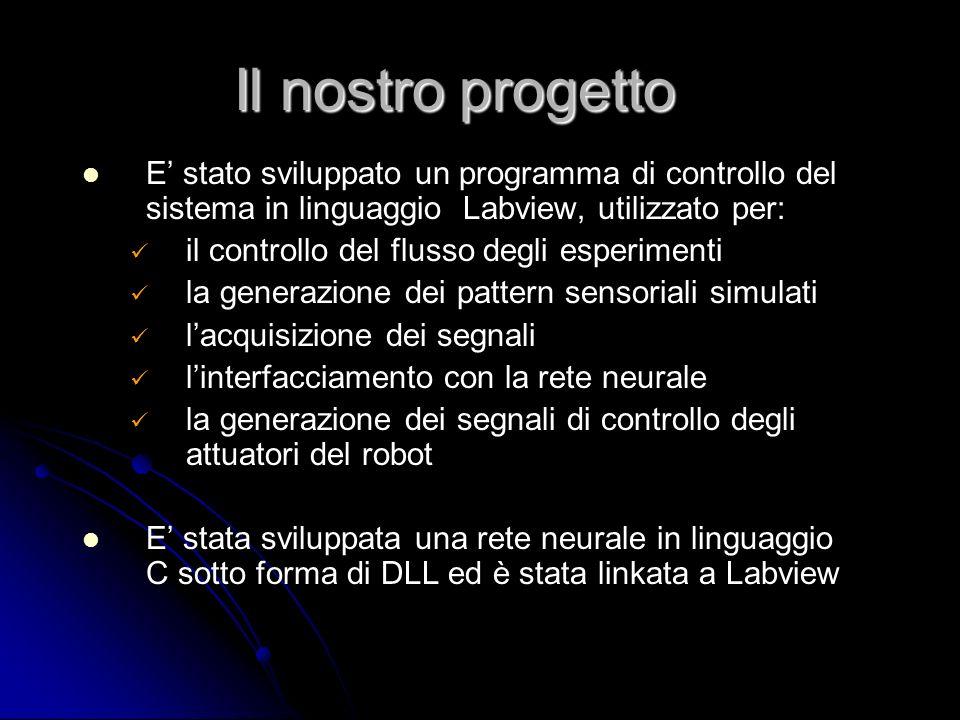 Il nostro progetto E' stato sviluppato un programma di controllo del sistema in linguaggio Labview, utilizzato per:
