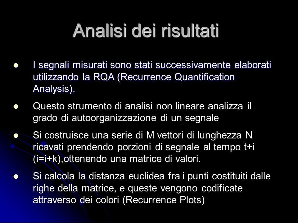 Analisi dei risultati I segnali misurati sono stati successivamente elaborati utilizzando la RQA (Recurrence Quantification Analysis).