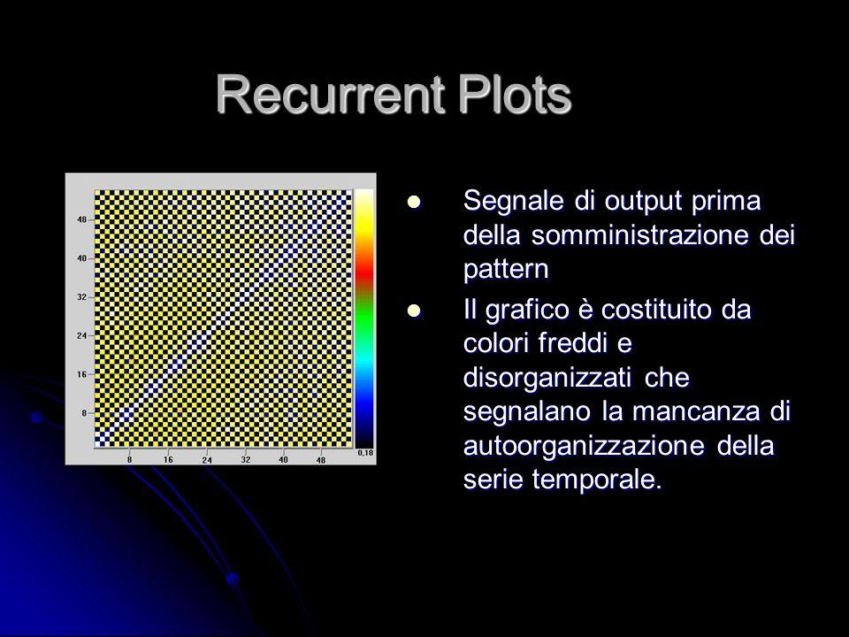 Recurrent Plots Segnale di output prima della somministrazione dei pattern.