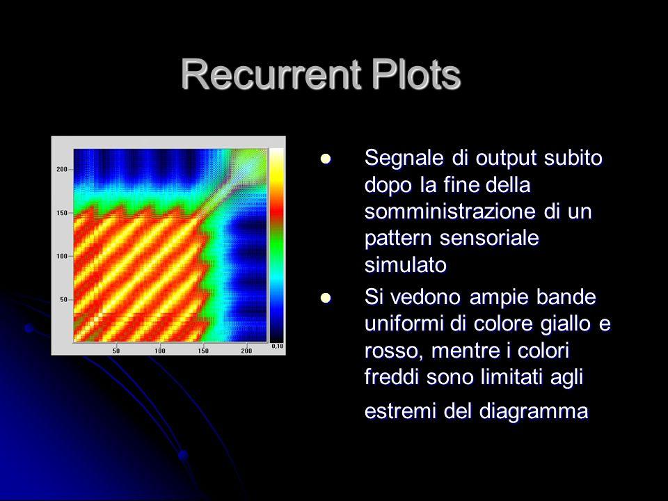 Recurrent Plots Segnale di output subito dopo la fine della somministrazione di un pattern sensoriale simulato.