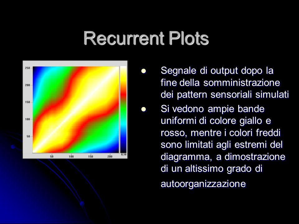 Recurrent Plots Segnale di output dopo la fine della somministrazione dei pattern sensoriali simulati.