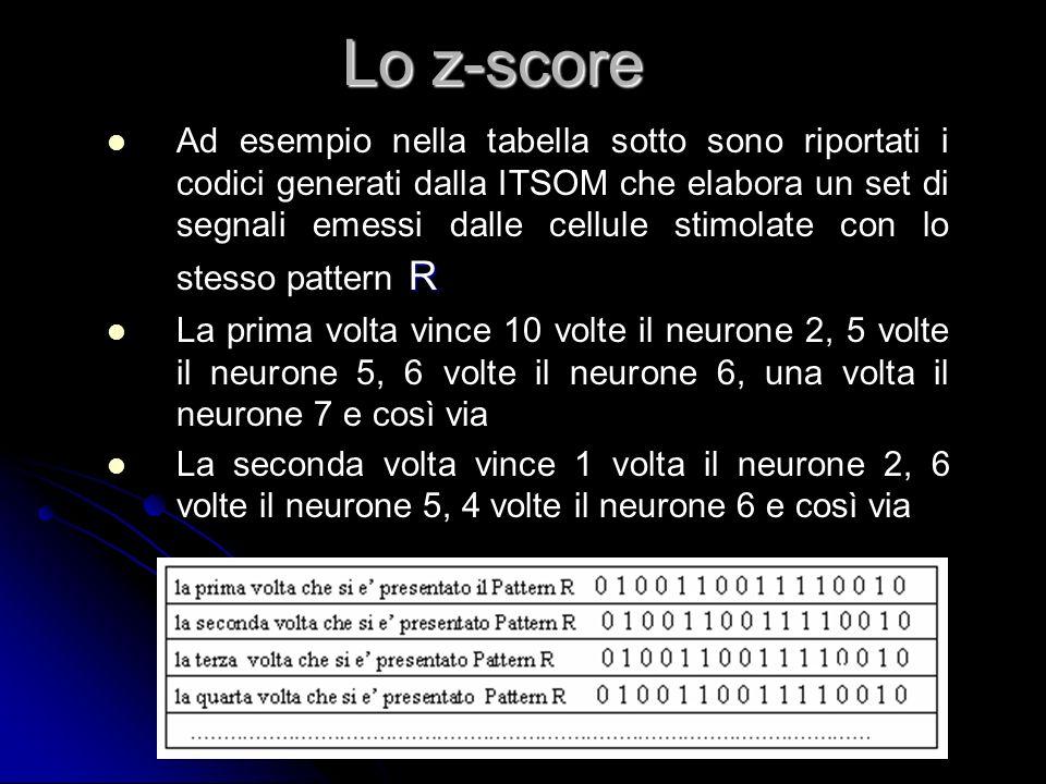 Lo z-score
