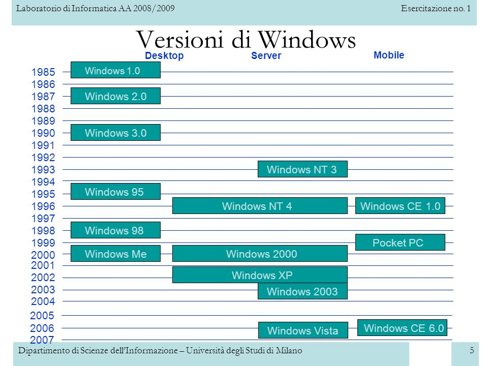 Versioni di Windows 1985 1986 1987 Windows 2.0 1988 1989 1990