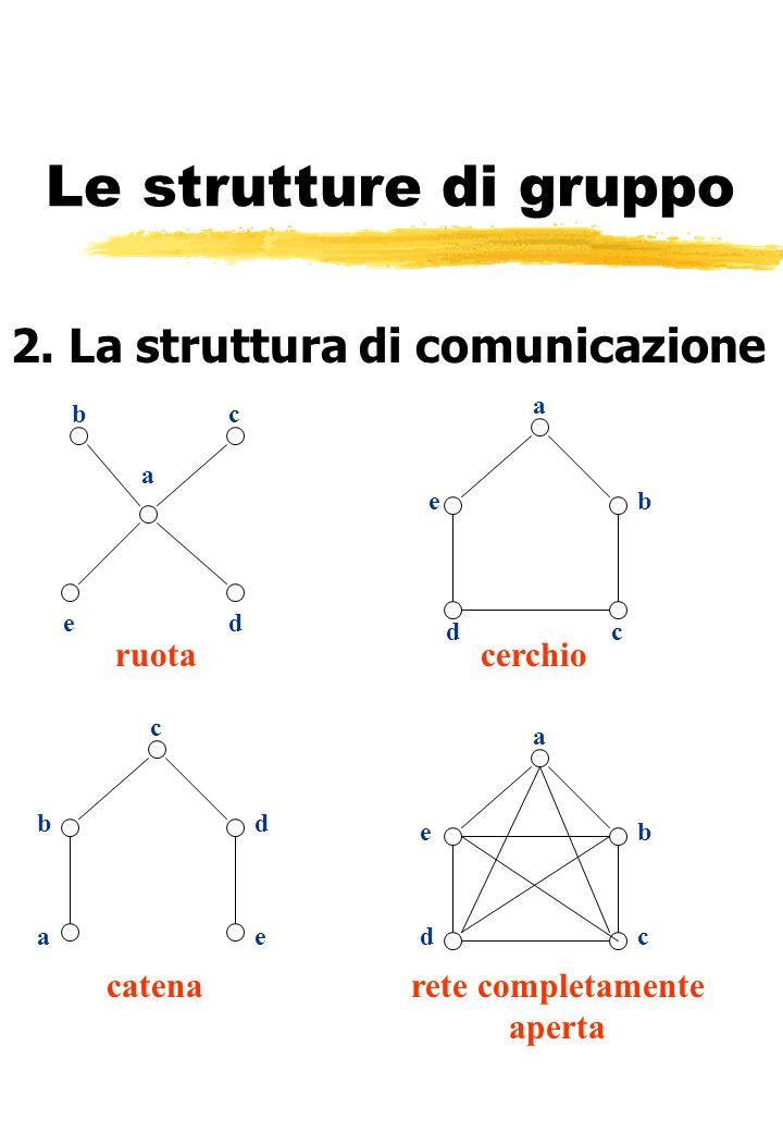 Le strutture di gruppo 2. La struttura di comunicazione ruota cerchio