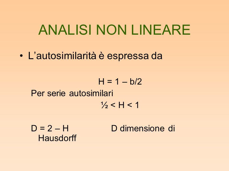 ANALISI NON LINEARE L'autosimilarità è espressa da H = 1 – b/2