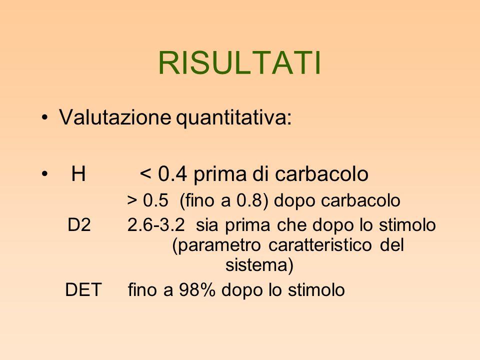 RISULTATI Valutazione quantitativa: H < 0.4 prima di carbacolo