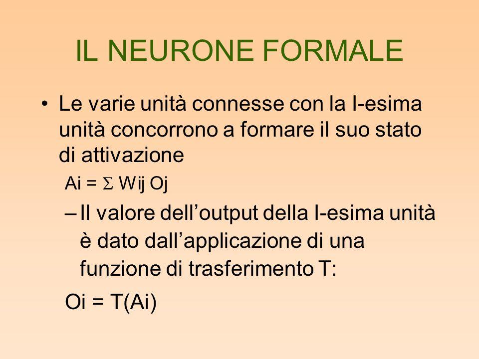 IL NEURONE FORMALE Le varie unità connesse con la I-esima unità concorrono a formare il suo stato di attivazione.