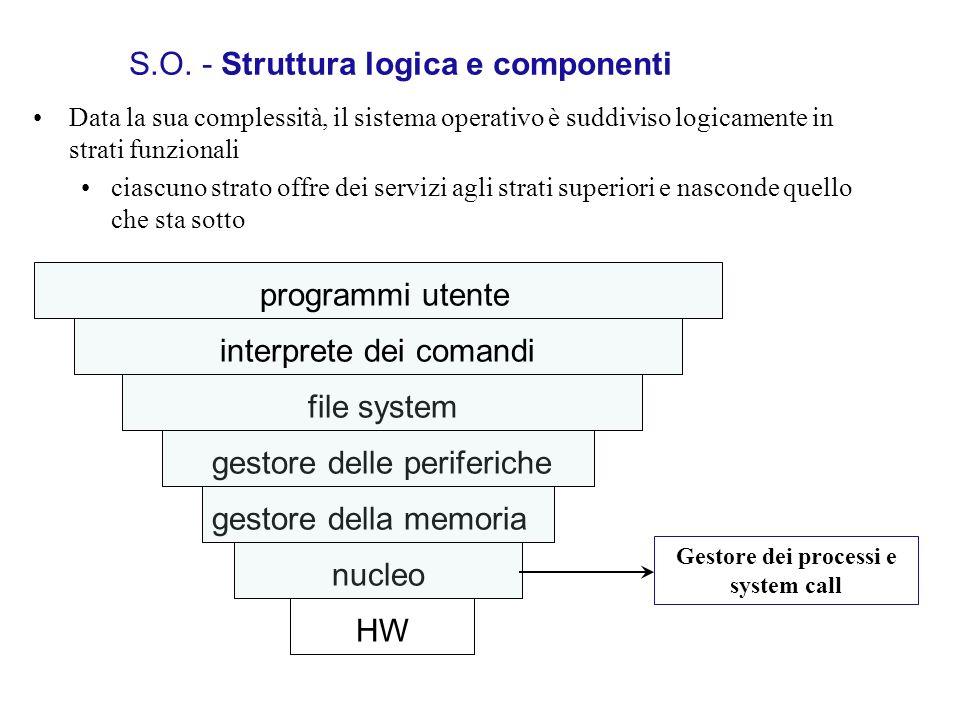 S.O. - Struttura logica e componenti