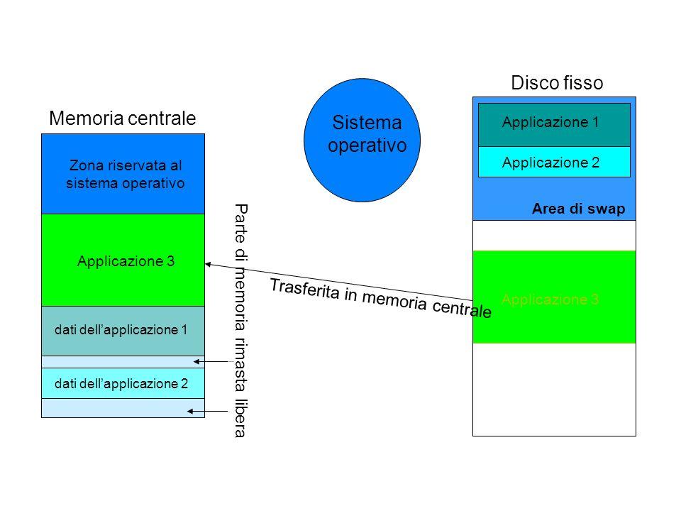 Zona riservata al sistema operativo