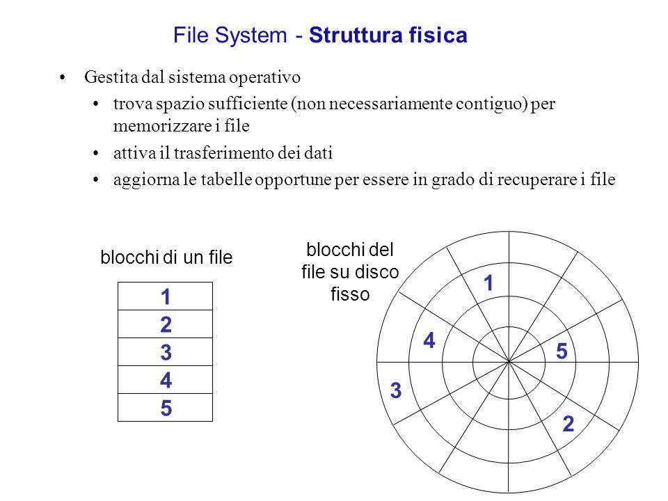 File System - Struttura fisica
