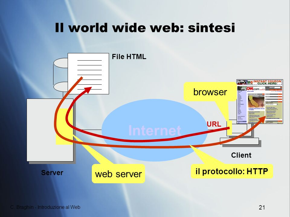 Il world wide web: sintesi