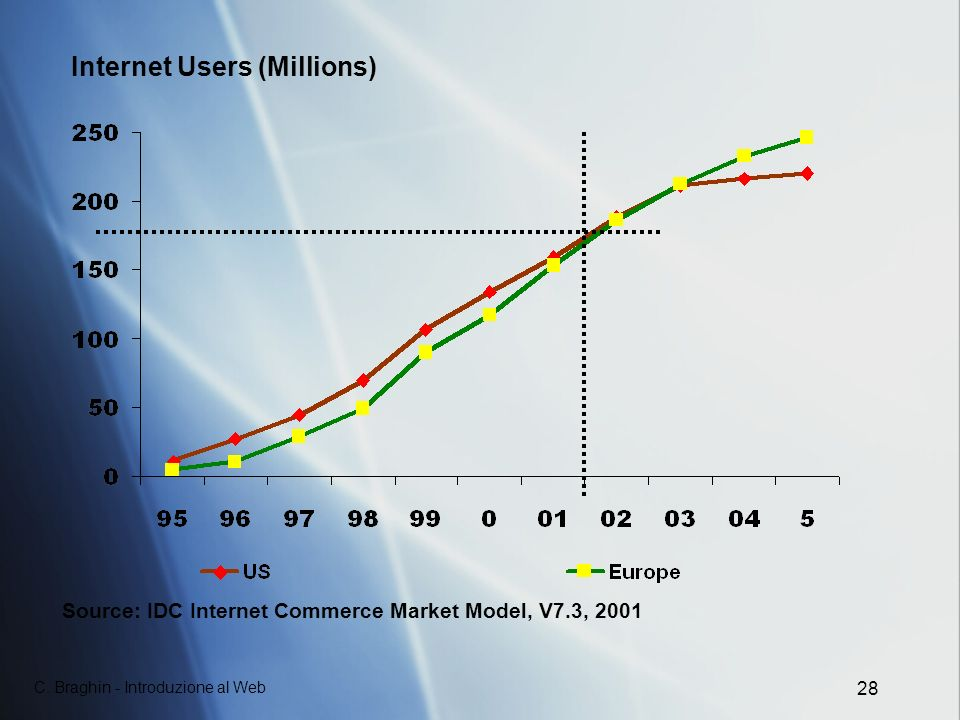 Internet Users (Millions)