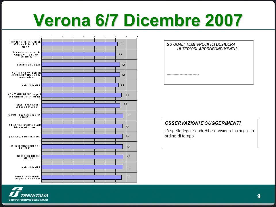 Verona 6/7 Dicembre 2007 OSSERVAZIONI E SUGGERIMENTI