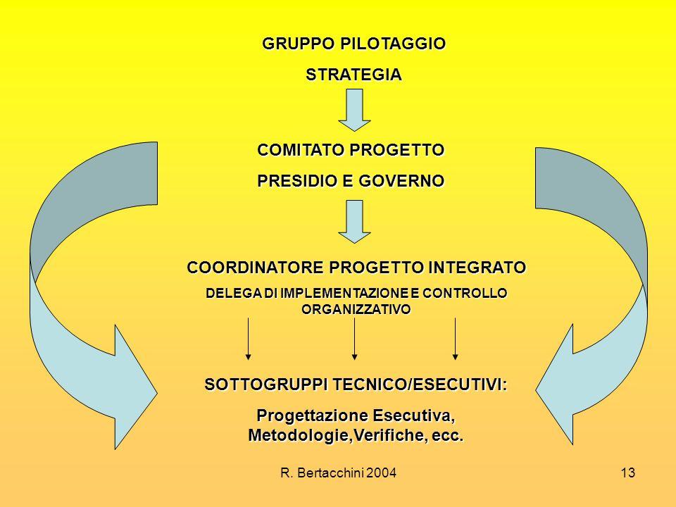 COORDINATORE PROGETTO INTEGRATO