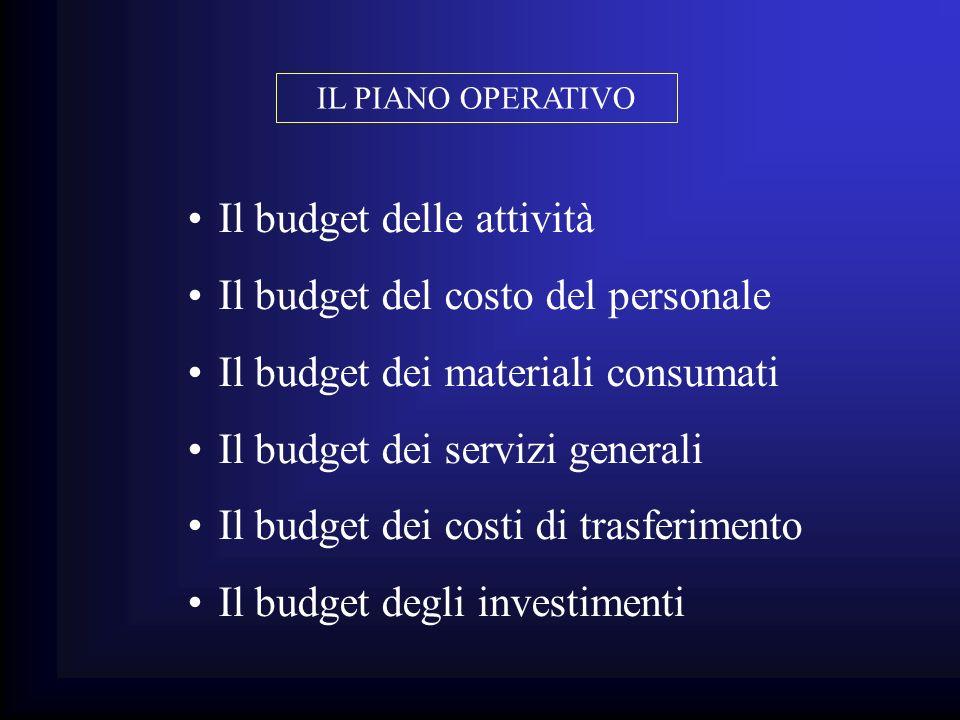 Il budget delle attività Il budget del costo del personale