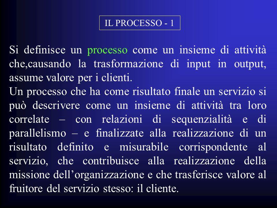 IL PROCESSO - 1 Si definisce un processo come un insieme di attività che,causando la trasformazione di input in output, assume valore per i clienti.