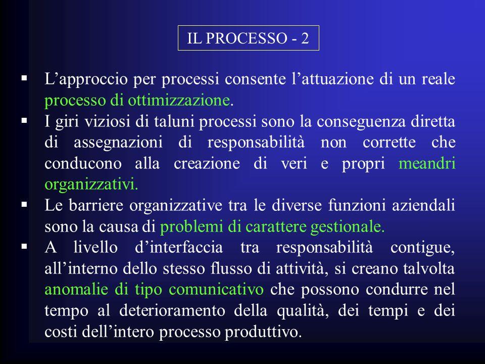 IL PROCESSO - 2 L'approccio per processi consente l'attuazione di un reale processo di ottimizzazione.