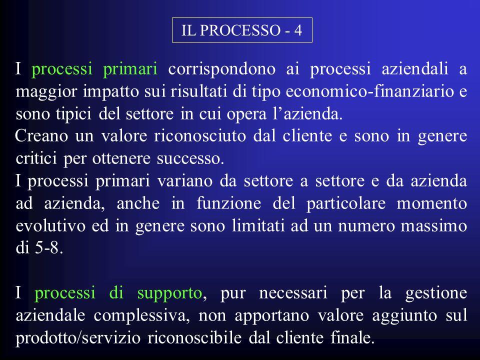 IL PROCESSO - 4