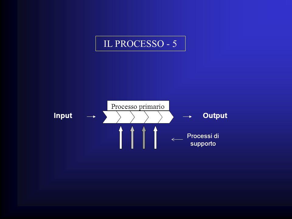 IL PROCESSO - 5 Processo primario Input Output Processi di supporto