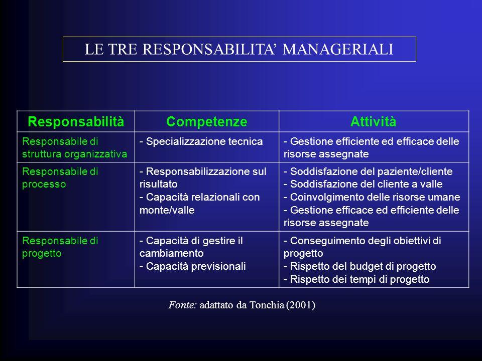 LE TRE RESPONSABILITA' MANAGERIALI