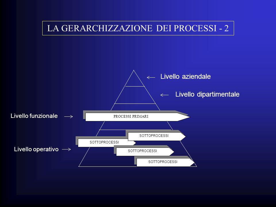 LA GERARCHIZZAZIONE DEI PROCESSI - 2