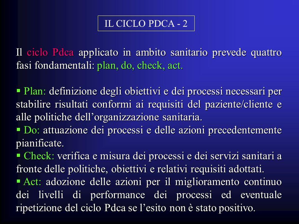 IL CICLO PDCA - 2 Il ciclo Pdca applicato in ambito sanitario prevede quattro fasi fondamentali: plan, do, check, act.