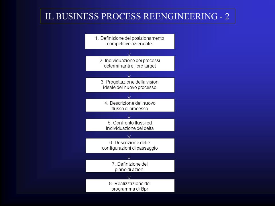 IL BUSINESS PROCESS REENGINEERING - 2