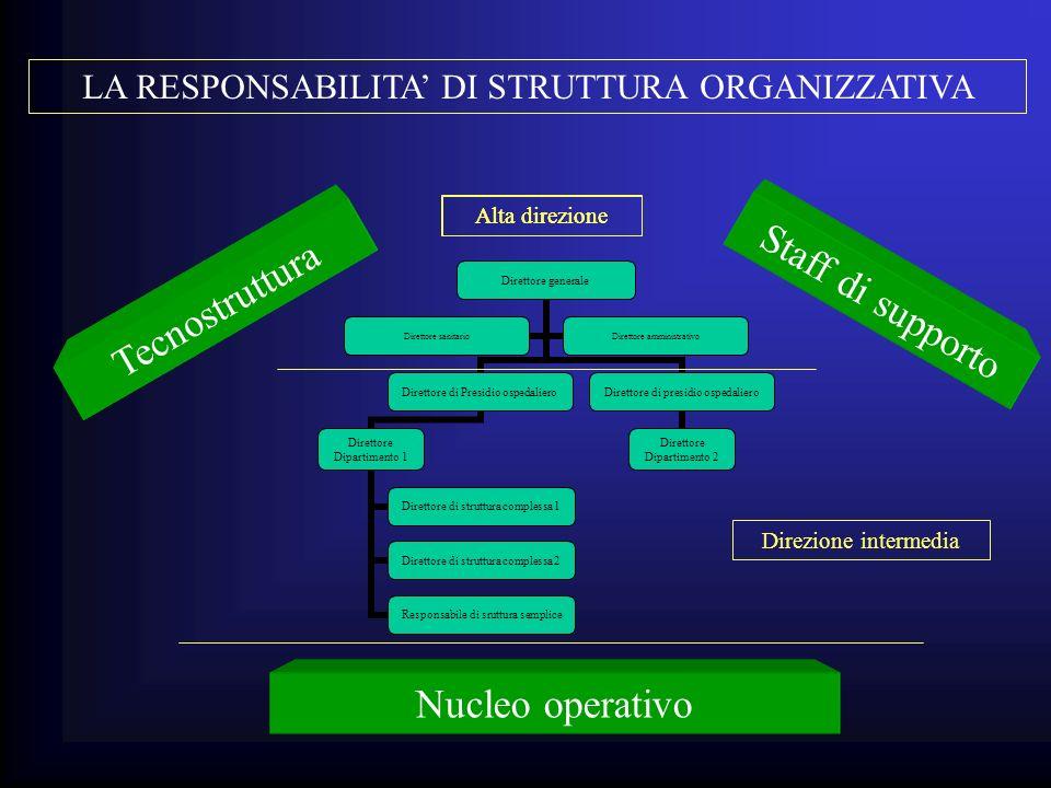 LA RESPONSABILITA' DI STRUTTURA ORGANIZZATIVA