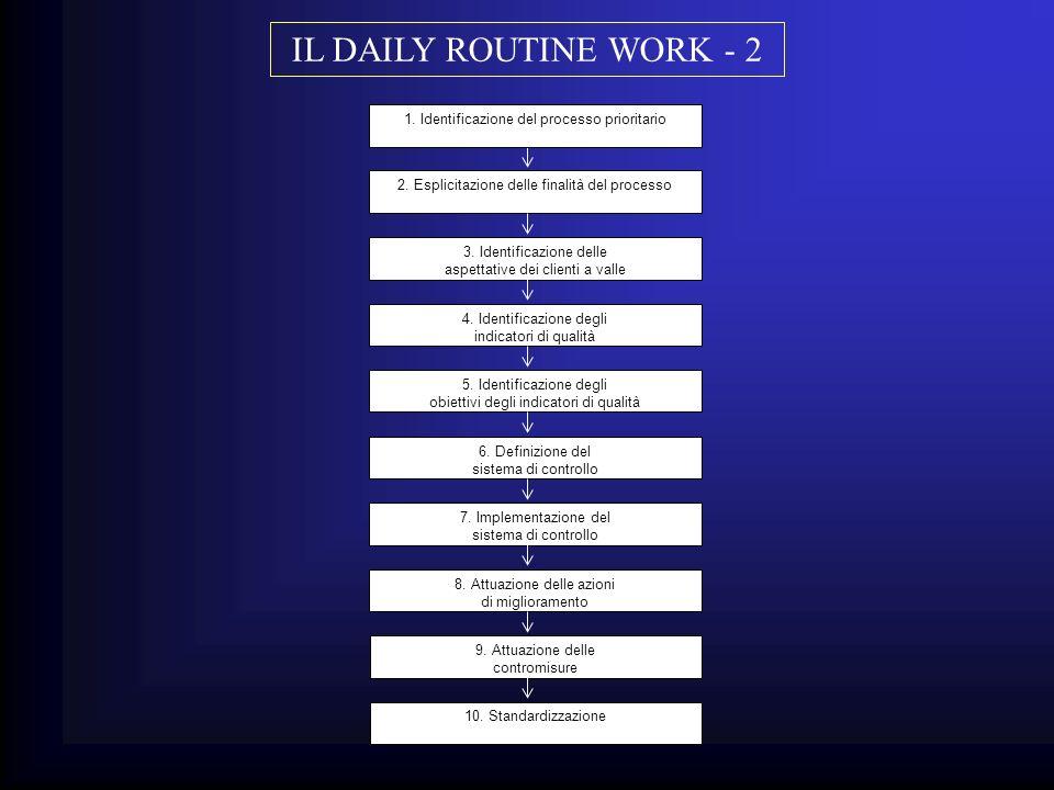 IL DAILY ROUTINE WORK - 2 definizione classica