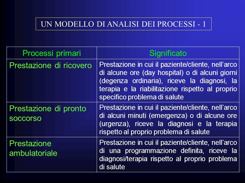 UN MODELLO DI ANALISI DEI PROCESSI - 1