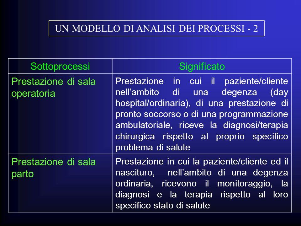 UN MODELLO DI ANALISI DEI PROCESSI - 2