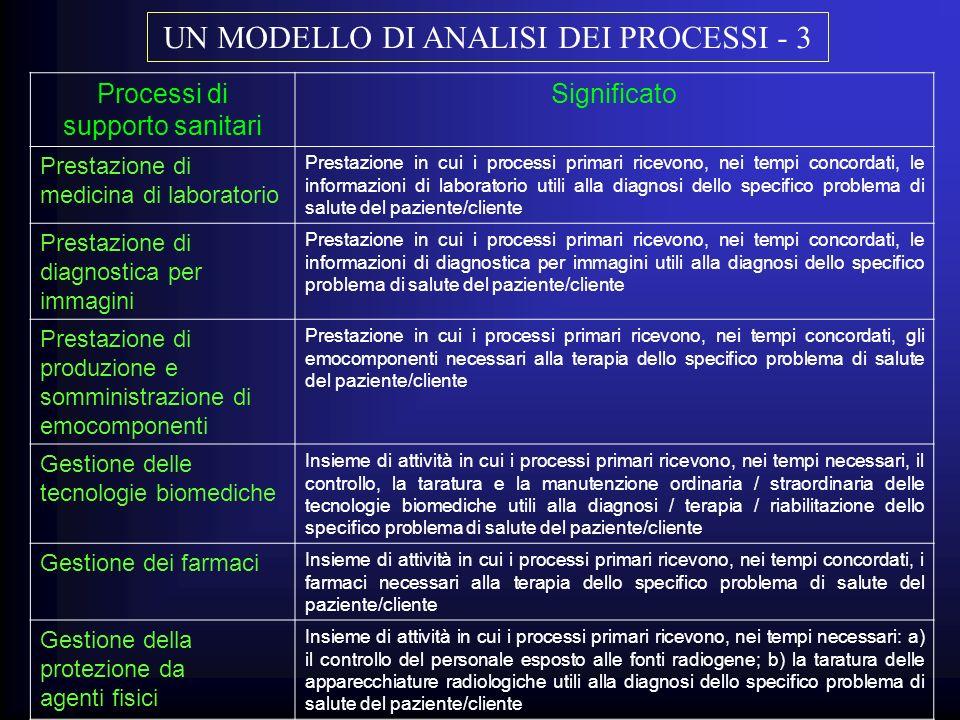 UN MODELLO DI ANALISI DEI PROCESSI - 3
