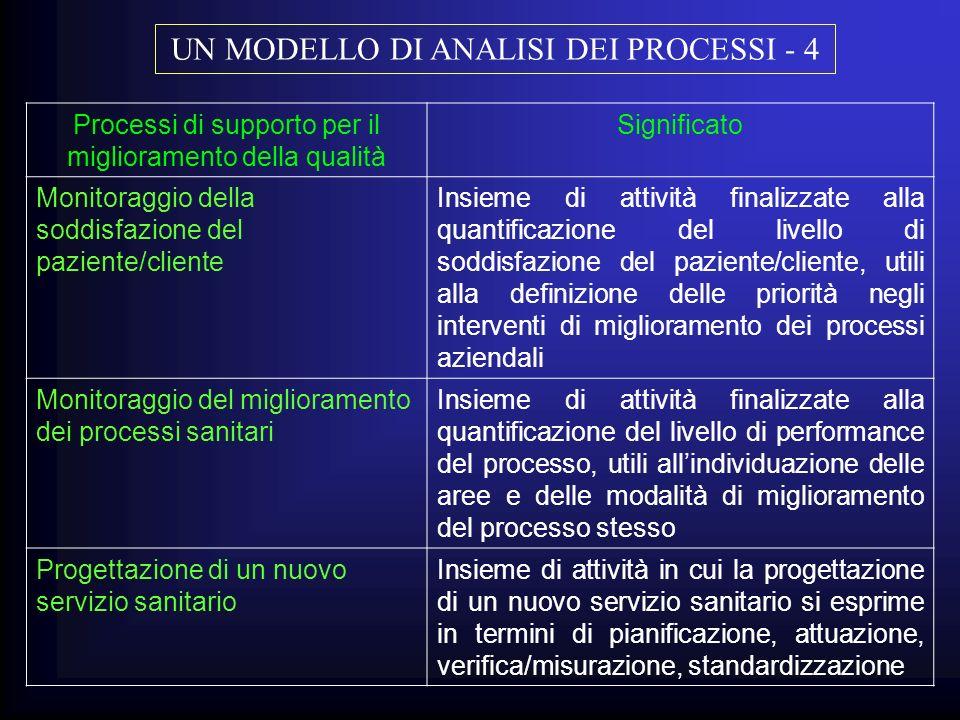 UN MODELLO DI ANALISI DEI PROCESSI - 4