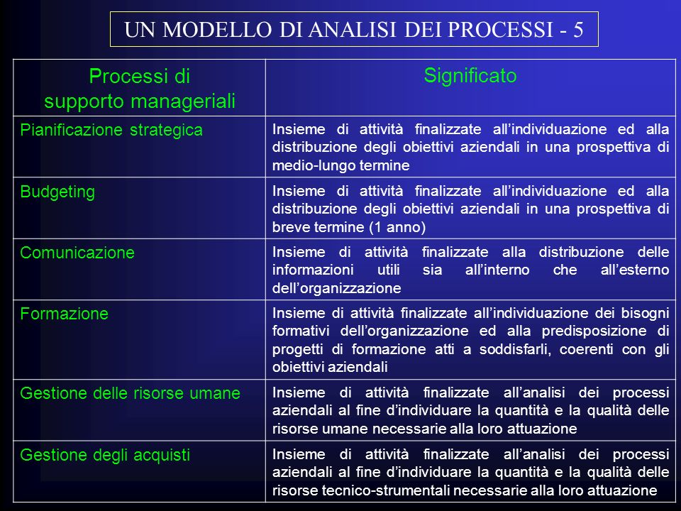 UN MODELLO DI ANALISI DEI PROCESSI - 5