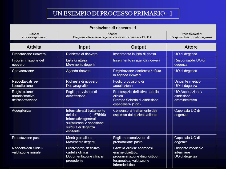 UN ESEMPIO DI PROCESSO PRIMARIO - 1