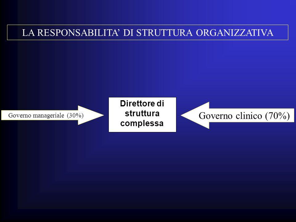 Direttore di struttura complessa