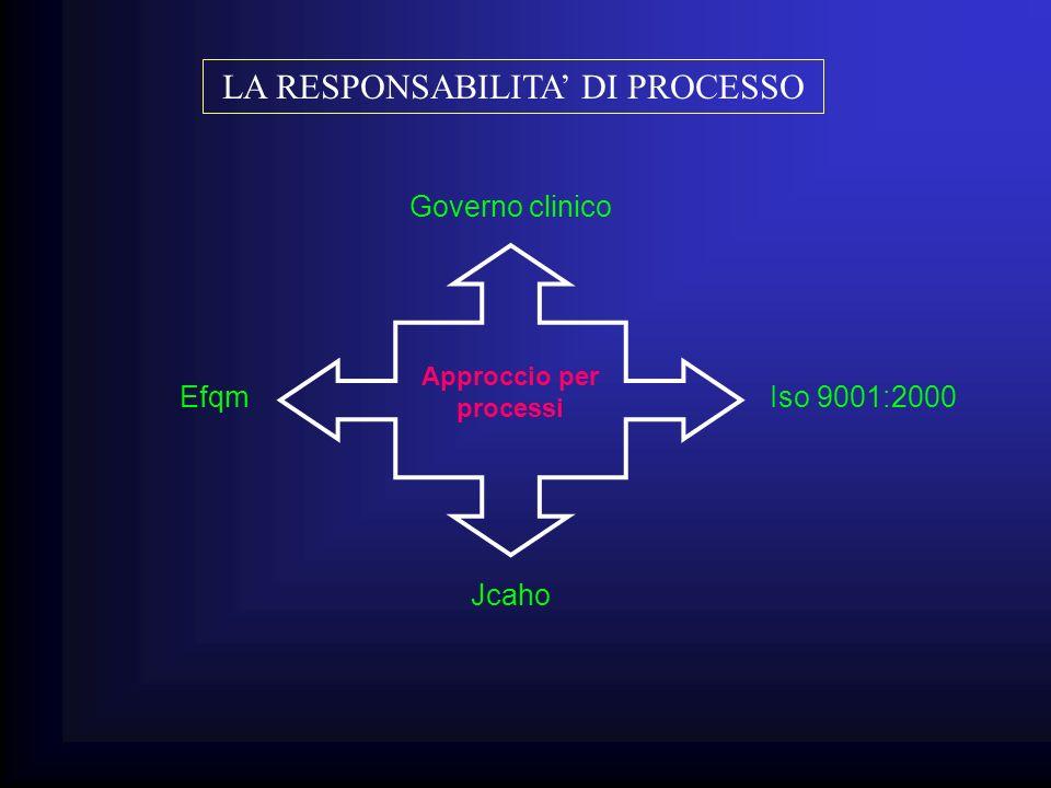 Approccio per processi