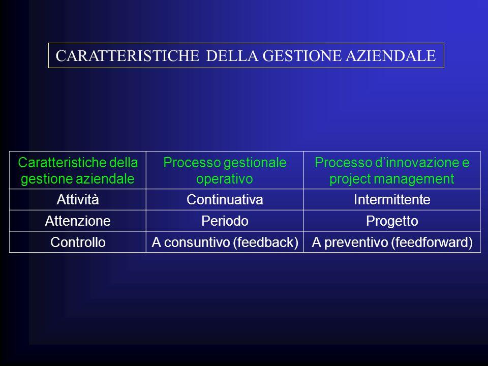 CARATTERISTICHE DELLA GESTIONE AZIENDALE