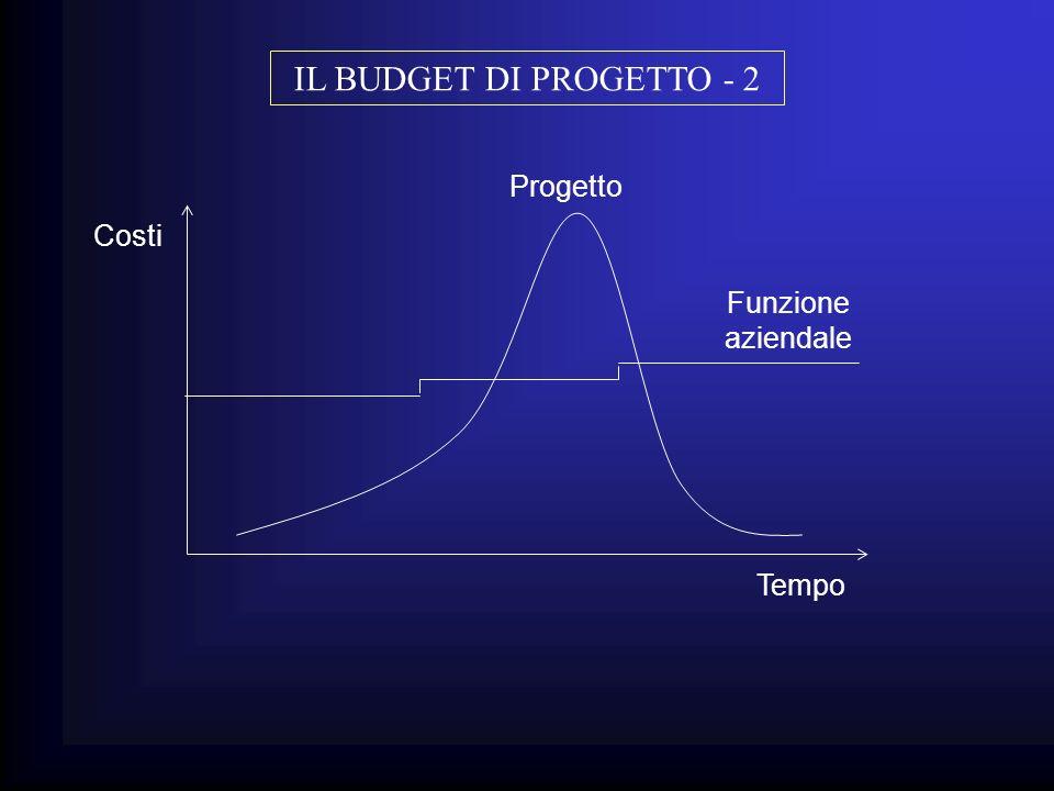 IL BUDGET DI PROGETTO - 2 Progetto Costi Funzione aziendale Tempo