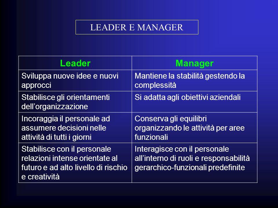 LEADER E MANAGER Leader Manager Sviluppa nuove idee e nuovi approcci