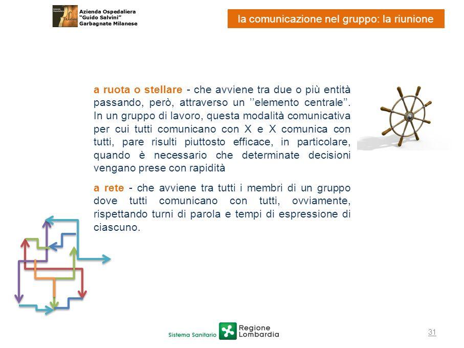 la comunicazione nel gruppo: la riunione