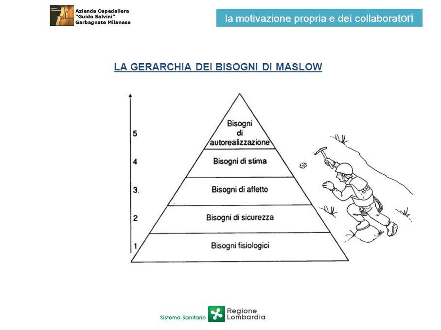 LA GERARCHIA DEI BISOGNI DI MASLOW