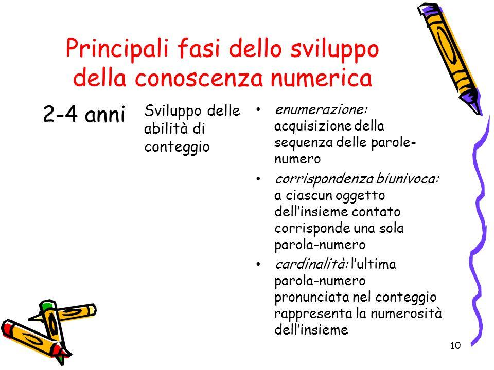 Principali fasi dello sviluppo della conoscenza numerica