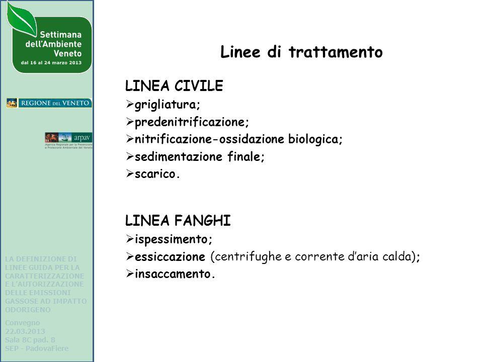 Linee di trattamento LINEA CIVILE LINEA FANGHI grigliatura;