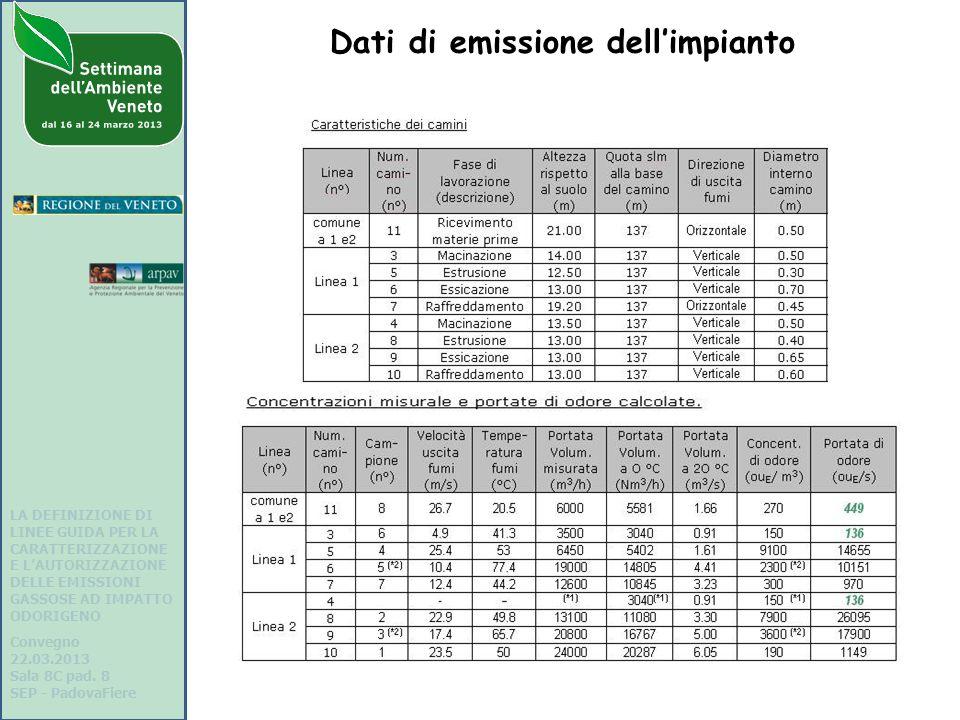 Dati di emissione dell'impianto