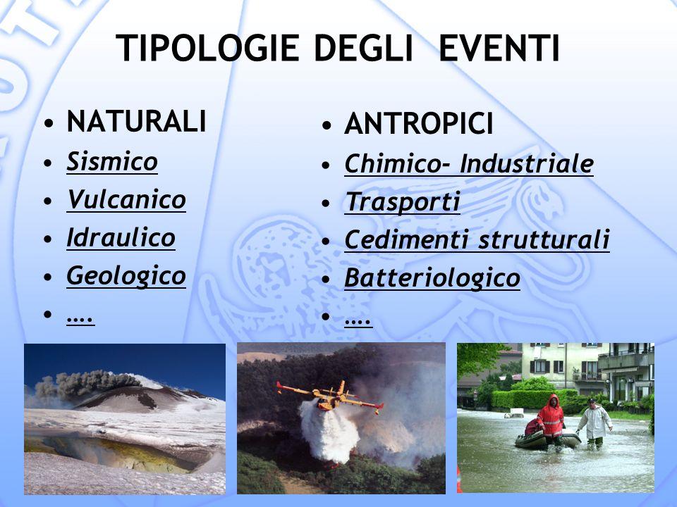 TIPOLOGIE DEGLI EVENTI