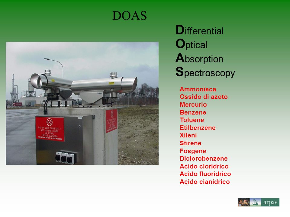 DOAS Differential Optical Absorption Spectroscopy Ammoniaca