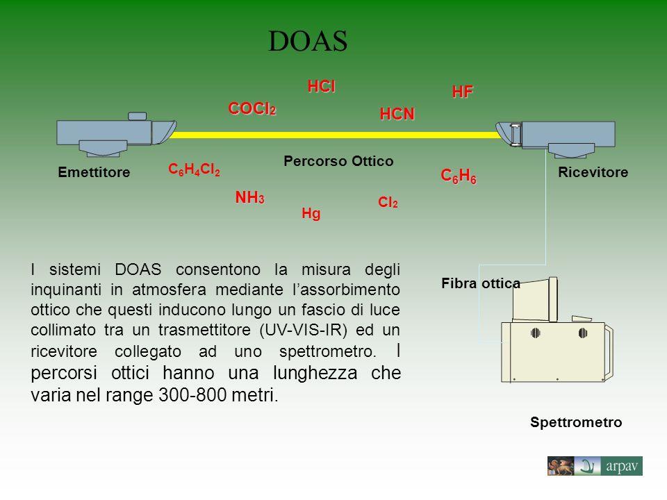 DOAS HCl HF COCl2 HCN C6H6 NH3