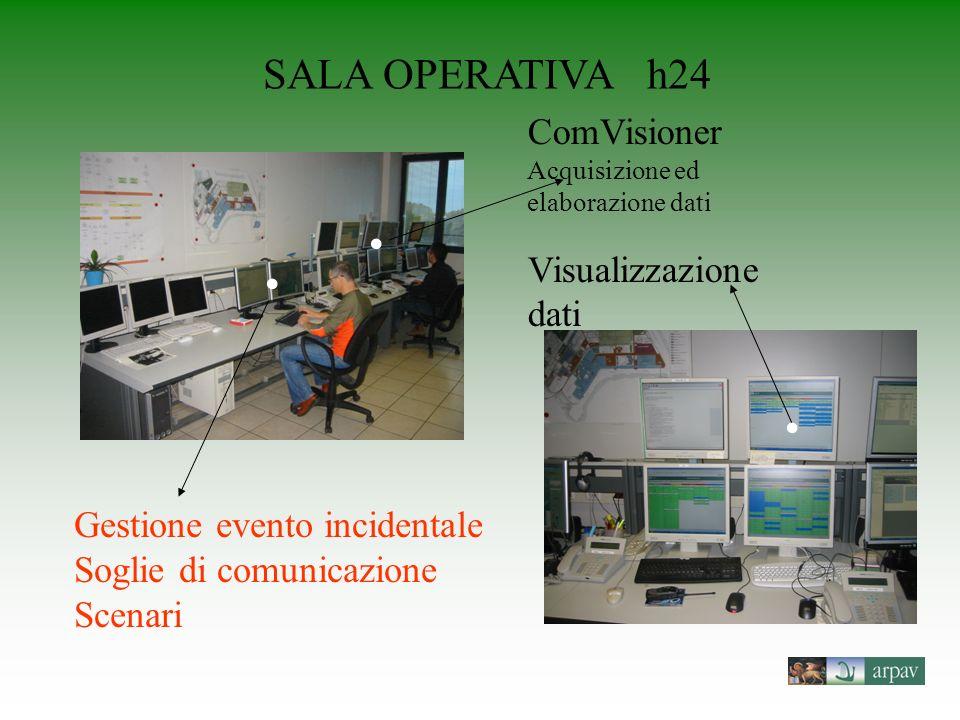 SALA OPERATIVA h24 ComVisioner Visualizzazione dati • • •
